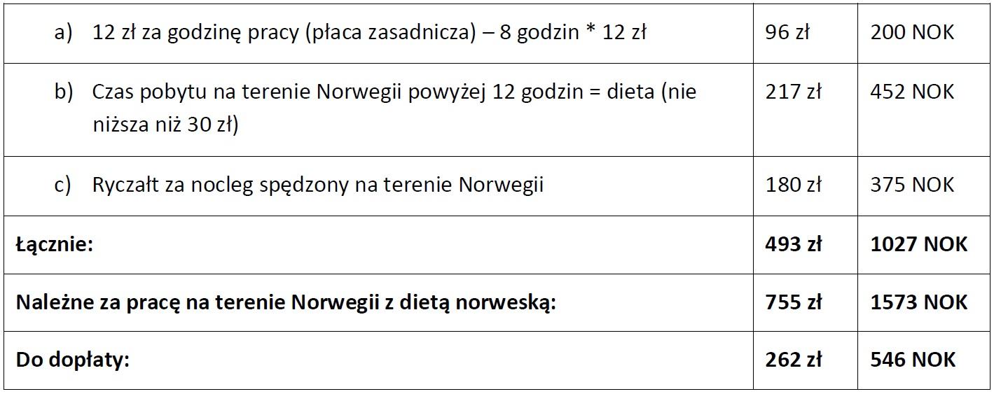 tabela Norwegia