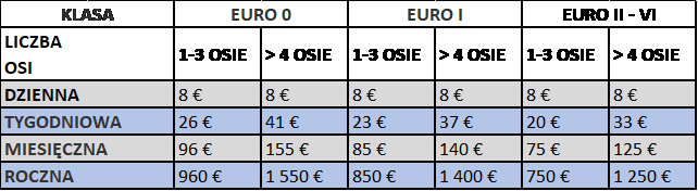 Nowa tabela opłat za eurowiniety