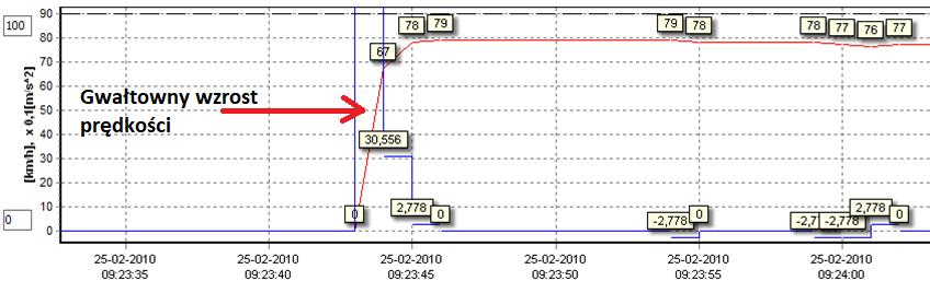 Dane z tachografu cyfrowego - gwałtowny wzrost prędkości